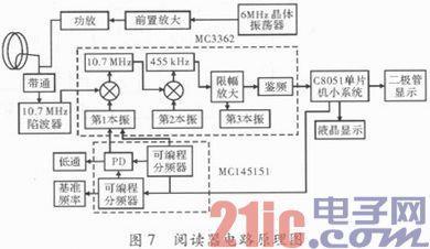 发射电路采用集成专用发射芯片mc2833