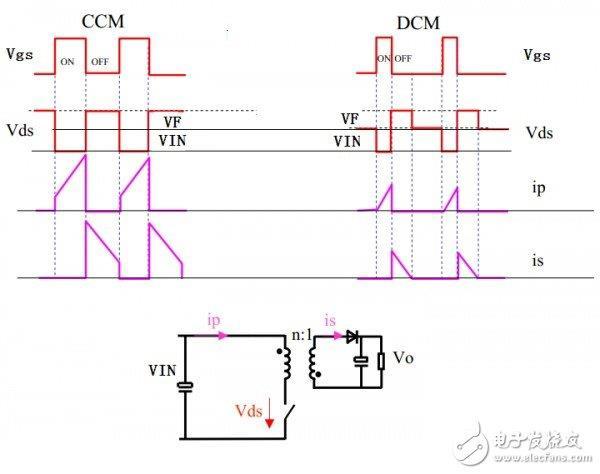 因该电,还   代入上式得   Vin*D=Vout*(1-D)   得到输出电压和占空比的关系Vout=Vin*D/(1-D)   看下主要工作波形       从波形图上可以看出,晶体管和二极管D1承受的电压应力都为Vs+Vo(也就是Vin+Vout);   再看最后一个图,电感电流始终没有降到0,所以这种工作模式为电流连续模式(Ccm模式)。   如果再此状态下把电感的电感量减小,减到一定条件下,会出现这个波形!       从上图可以看出,电感电流始终降到0后再到最大,所以这种模式叫不连续模式