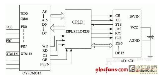 其中,ad1674是l2位模数转换芯片,采用逐次比较方式工作.