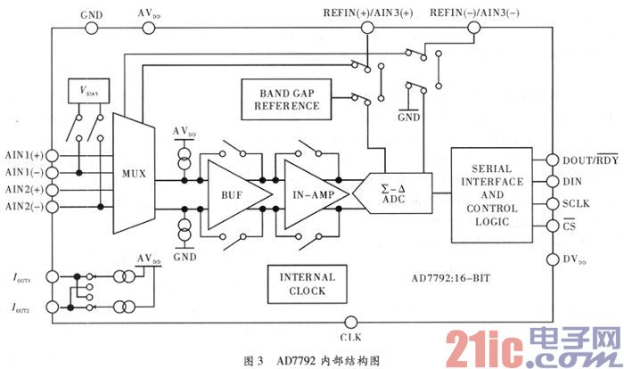 基于ad7792的ph在线监测传感器采集电路设计