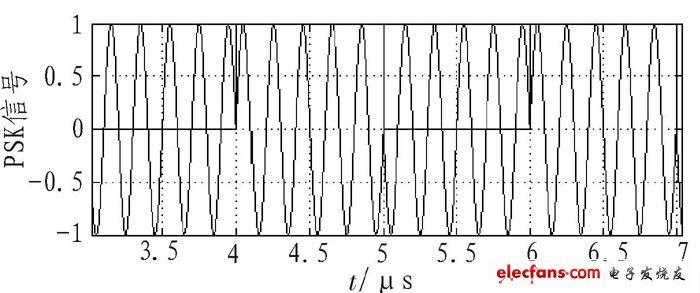 波形发生与变换电路