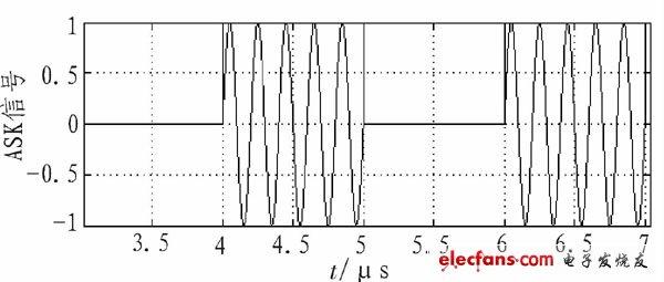 引言 正弦信号源在实验室和电子工程设计中有着十分重要的作用,而传统的正弦信号源根据实际需要一般价格昂贵,低频输出时性能不好且不便于自动调节,工程实用性较差。本文的设计以较低的成本制作正弦信号发生器,可用作核磁共振中引发磁场测量仪的激励一般的正弦信号,也可作为调制用的教学演示信号源。 正弦信号发生器主要由两部分组成:正弦波信号发生器和产生调幅、调频、键控信号。正弦波信号发生器采用直接数字频率合成DDS技术,在CPLD上实现正弦信号查找表和地址扫描,经D/A输出可得到正弦信号。具有频率稳定度高,频率范围宽,容